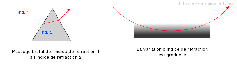 refraction de la lumiere