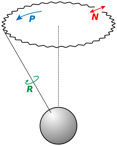 nutation-precession-rotation.png