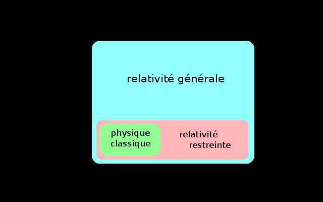 la theorie de la relativite generale