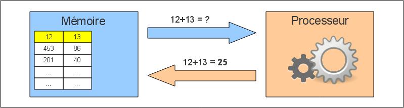 Architecture informatique définition